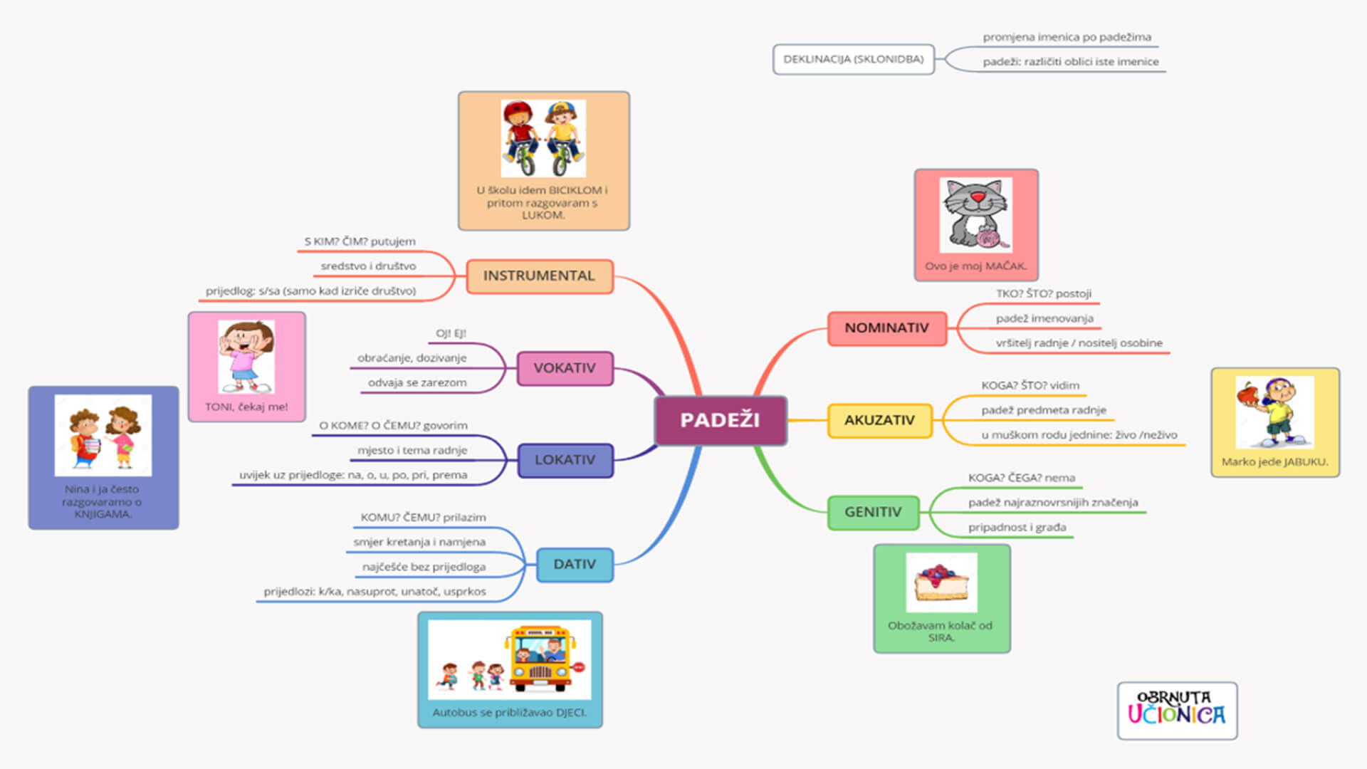 Obrnuta učionica - Poduke - Tehnike učenja